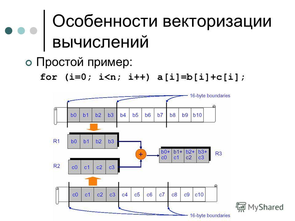 Особенности векторизации вычислений Простой пример: for (i=0; i