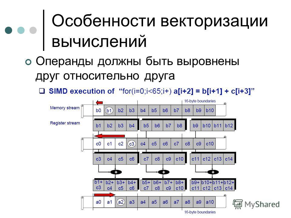 Особенности векторизации вычислений Операнды должны быть выровнены друг относительно друга