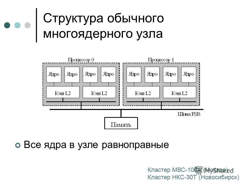 Структура обычного многоядерного узла Все ядра в узле равноправные Кластер МВС-100К (Москва) Кластер НКС-30Т (Новосибирск)