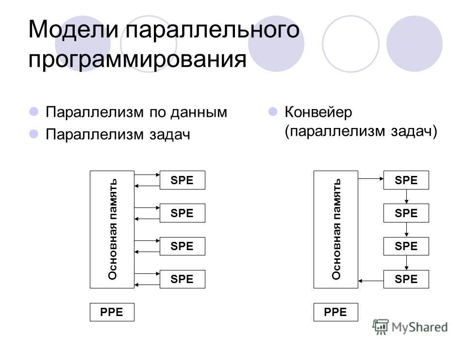 Модели параллельного программирования Параллелизм по данным Параллелизм задач Конвейер (параллелизм задач) SPE PPE Основная память SPE PPE Основная память