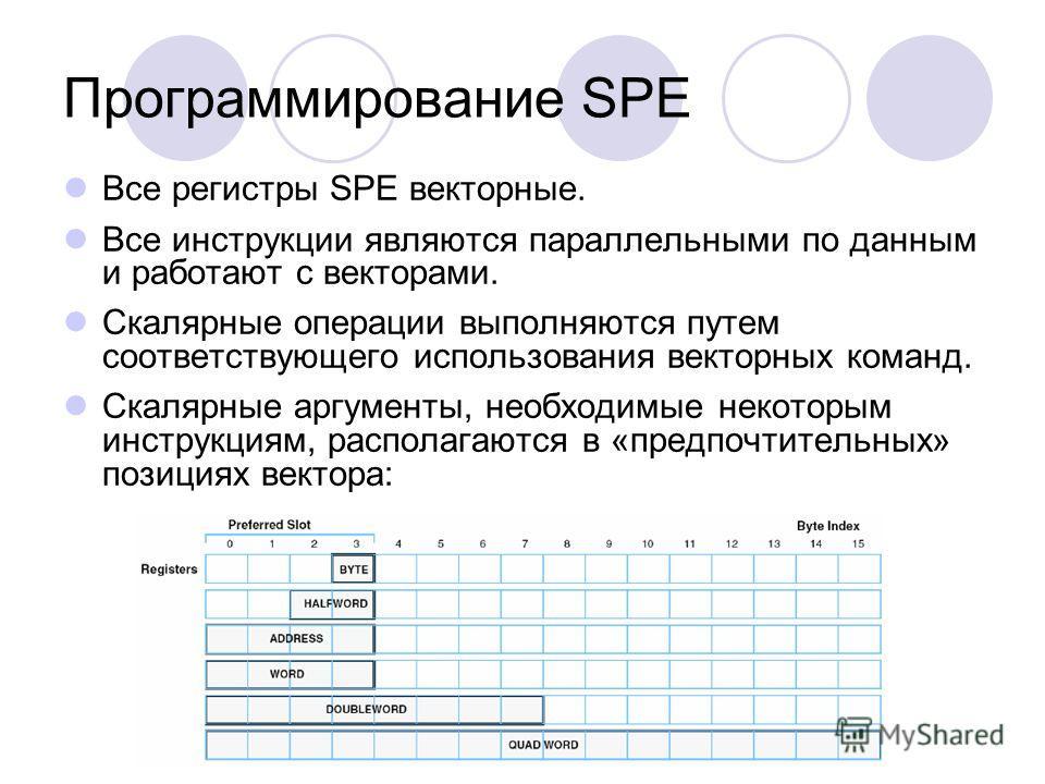 Программирование SPE Все регистры SPE векторные. Все инструкции являются параллельными по данным и работают с векторами. Скалярные операции выполняются путем соответствующего использования векторных команд. Скалярные аргументы, необходимые некоторым