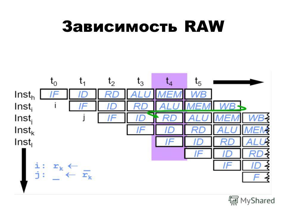 Зависимость RAW