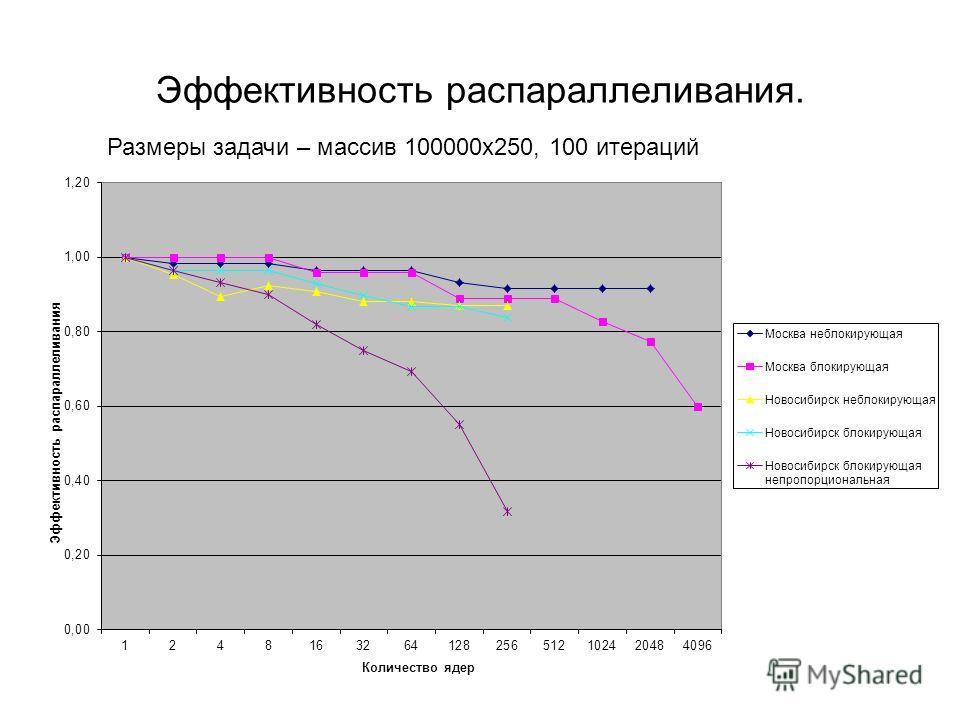 Эффективность распараллеливания. Размеры задачи – массив 100000х250, 100 итераций