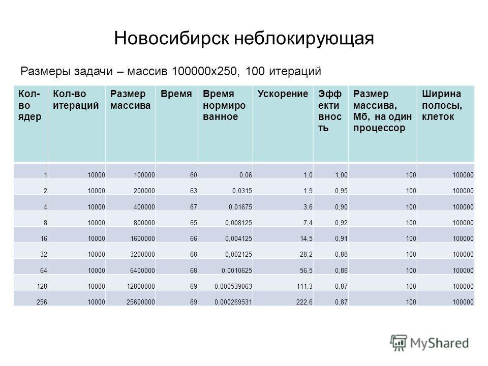 Новосибирск неблокирующая Кол- во ядер Кол-во итераций Размер массива ВремяВремя нормиро ванное УскорениеЭфф екти внос ть Размер массива, Мб, на один процессор Ширина полосы, клеток 110000100000600,061,01,00100100000 210000200000630,03151,90,95100100