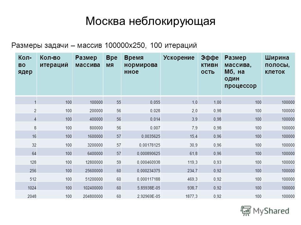 Москва неблокирующая Кол- во ядер Кол-во итераций Размер массива Вре мя Время нормирова нное УскорениеЭффе ктивн ость Размер массива, Мб, на один процессор Ширина полосы, клеток 1100100000550,0551,01,00100100000 2100200000560,0282,00,98100100000 4100