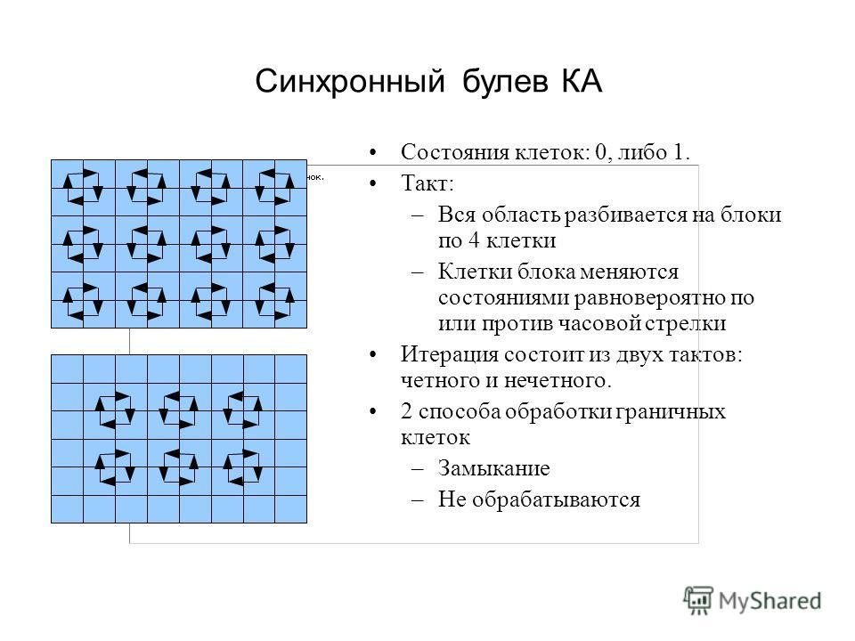 Синхронный булев КА Состояния клеток: 0, либо 1. Такт: –Вся область разбивается на блоки по 4 клетки –Клетки блока меняются состояниями равновероятно по или против часовой стрелки Итерация состоит из двух тактов: четного и нечетного. 2 способа обрабо