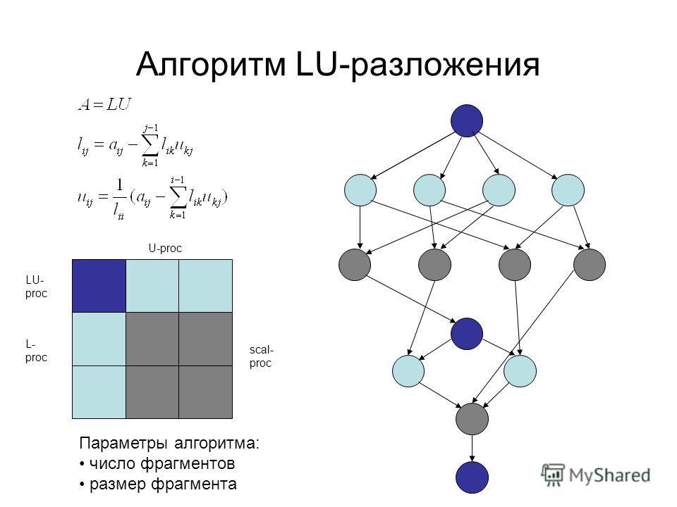 Алгоритм LU-разложения LU- proc L- proc U-proc scal- proc Параметры алгоритма: число фрагментов размер фрагмента