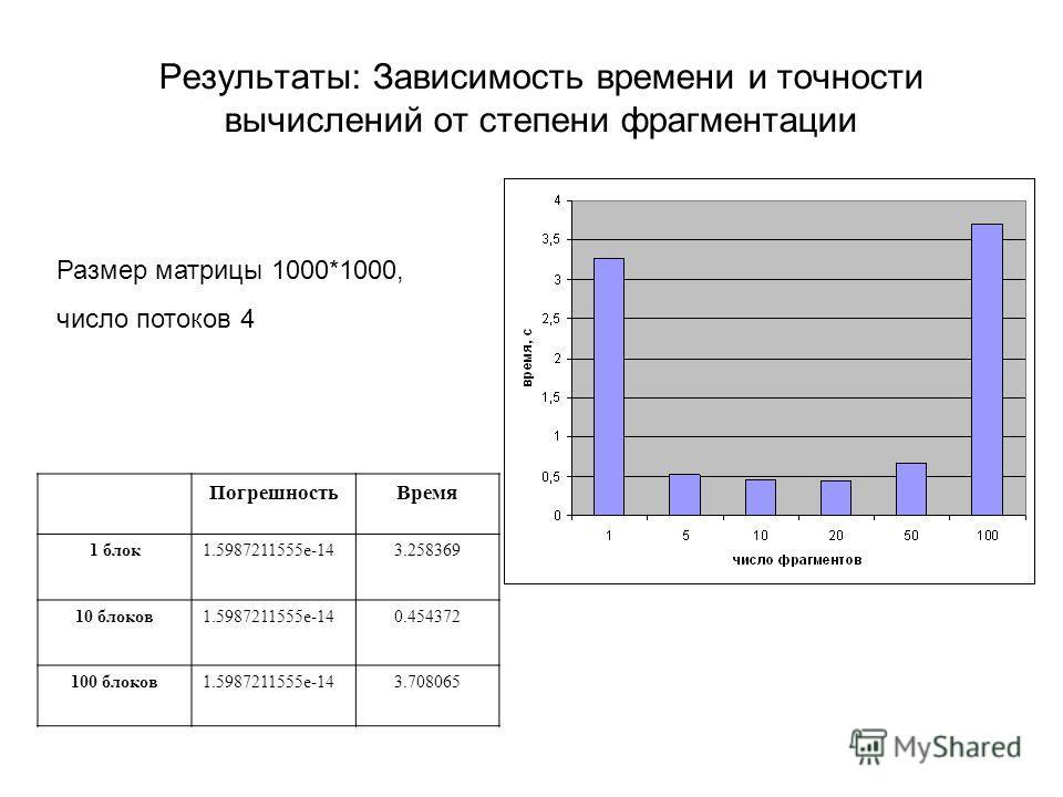 Результаты: Зависимость времени и точности вычислений от степени фрагментации ПогрешностьВремя 1 блок1.5987211555e-143.258369 10 блоков1.5987211555e-140.454372 100 блоков1.5987211555e-143.708065 Размер матрицы 1000*1000, число потоков 4