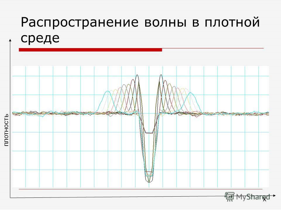 x Распространение волны в плотной среде