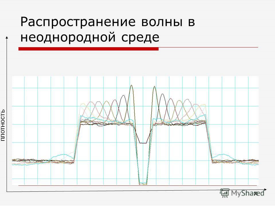 x плотность Распространение волны в неоднородной среде
