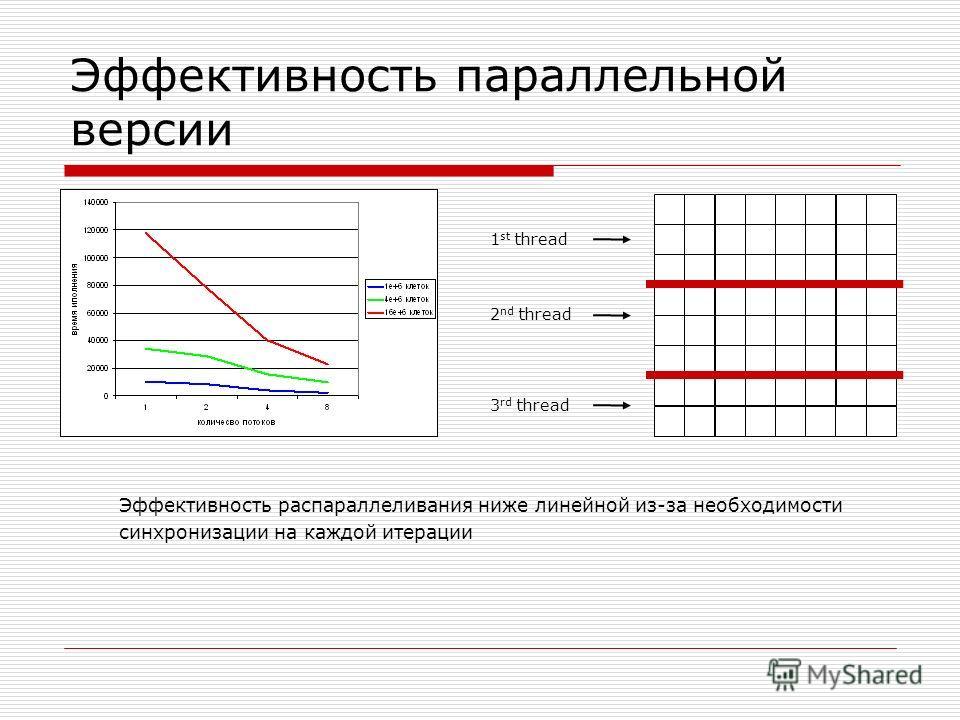 Эффективность параллельной версии Эффективность распараллеливания ниже линейной из-за необходимости синхронизации на каждой итерации 1 st thread 2 nd thread 3 rd thread