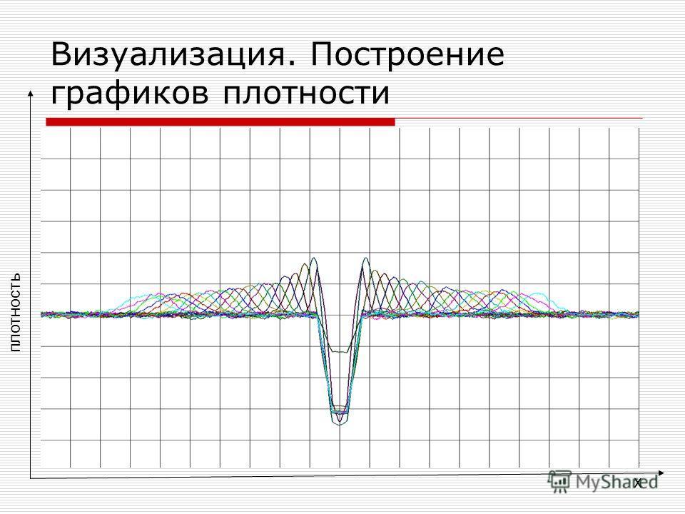 Визуализация. Построение графиков плотности x плотность