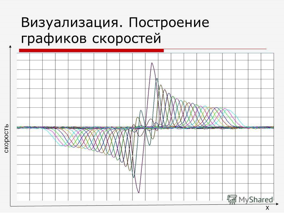 Визуализация. Построение графиков скоростей x скорость