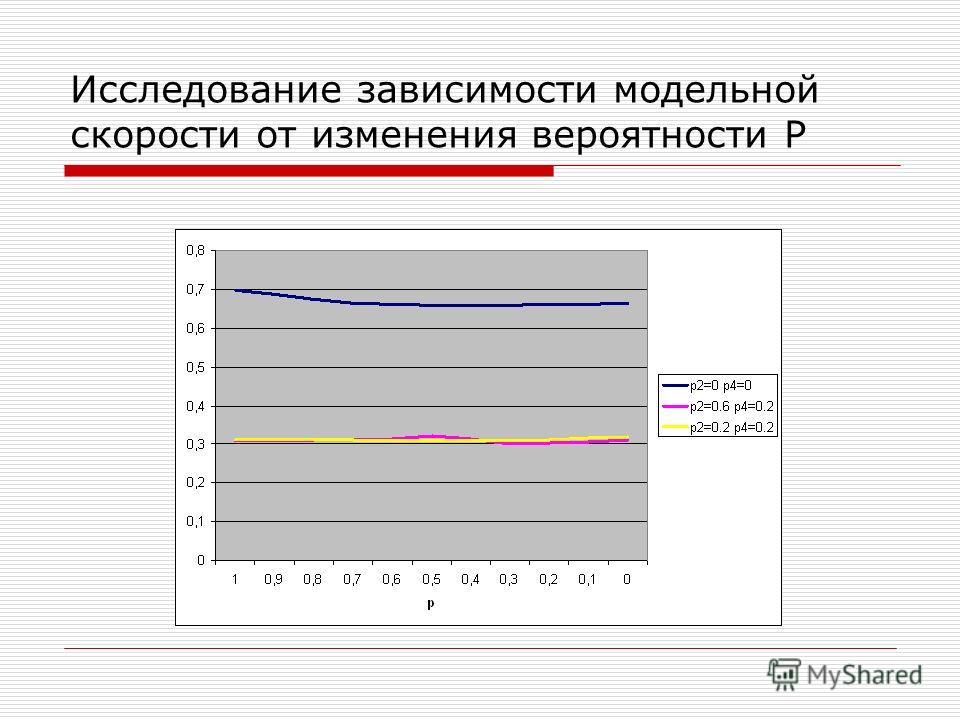 Исследование зависимости модельной скорости от изменения вероятности P
