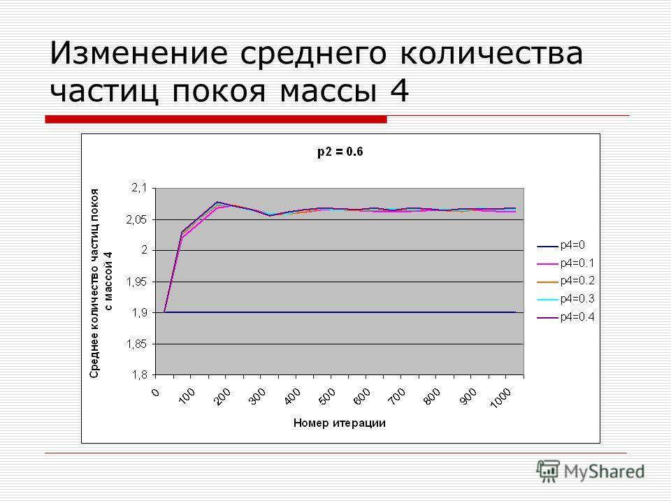 Изменение среднего количества частиц покоя массы 4