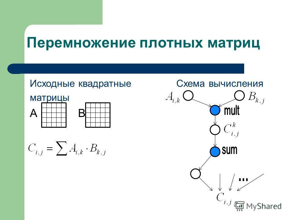 Перемножение плотных матриц Исходные квадратныеСхема вычисления матрицы А В