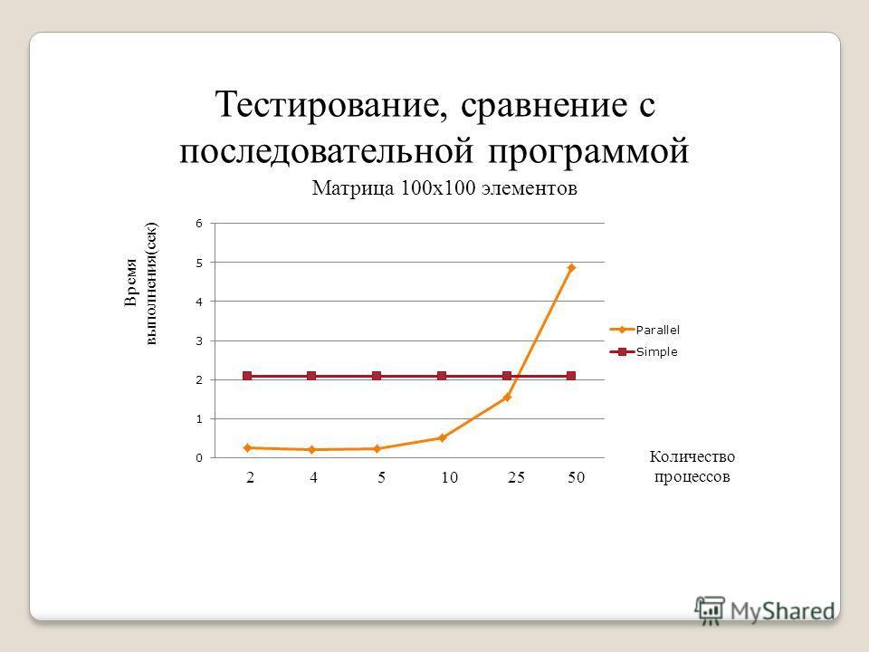 Тестирование, сравнение с последовательной программой Матрица 100х100 элементов Время выполнения(сек) Количество процессов 2 4 5 10 25 50