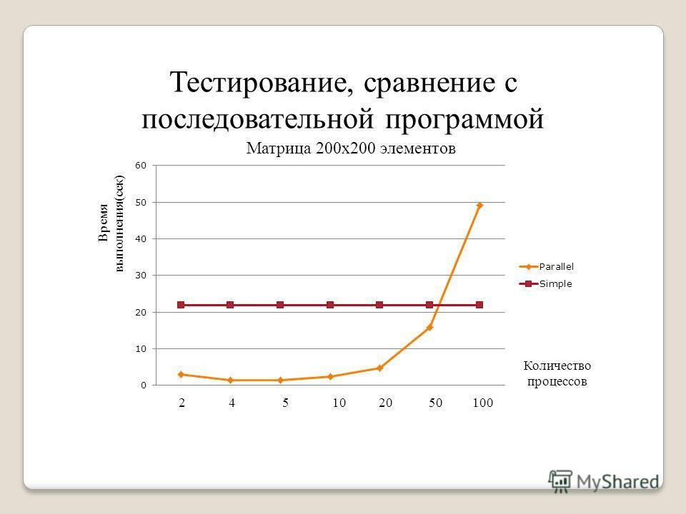 Тестирование, сравнение с последовательной программой Количество процессов Матрица 200х200 элементов Время выполнения(сек) 2 4 5 10 20 50 100