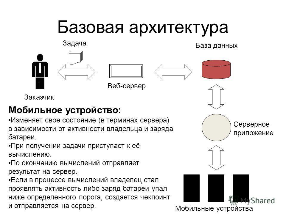 Базовая архитектура Заказчик Задача Веб-сервер База данных Серверное приложение Мобильные устройства Мобильное устройство: Изменяет свое состояние (в терминах сервера) в зависимости от активности владельца и заряда батареи. При получении задачи прист