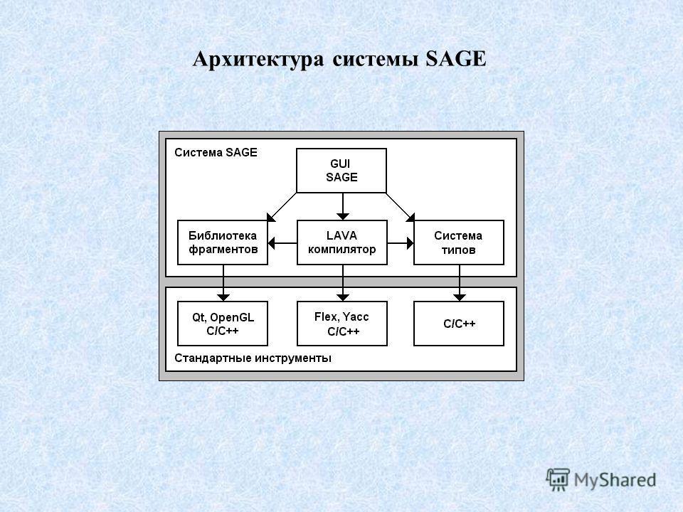 Архитектура системы SAGE