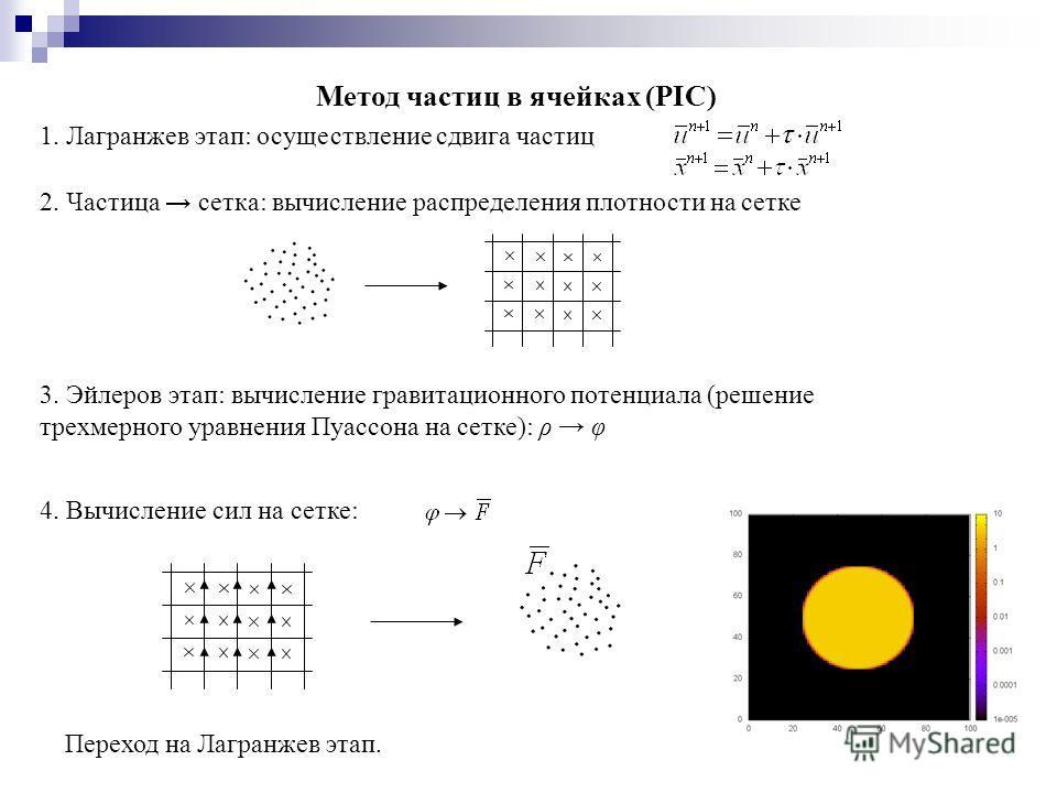 Метод частиц в ячейках (PIC) 1. Лагранжев этап: осуществление сдвига частиц 2. Частица сетка: вычисление распределения плотности на сетке 3. Эйлеров этап: вычисление гравитационного потенциала (решение трехмерного уравнения Пуассона на сетке): ρ φ 4.