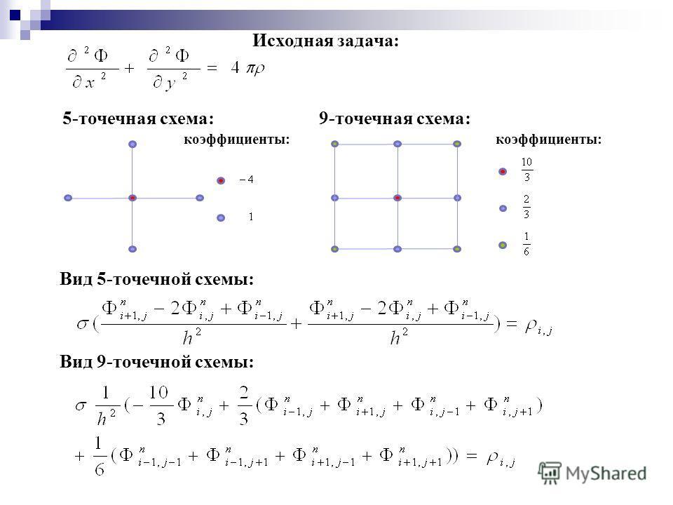 Исходная задача: 5-точечная схема:9-точечная схема: коэффициенты: Вид 5-точечной схемы: Вид 9-точечной схемы: