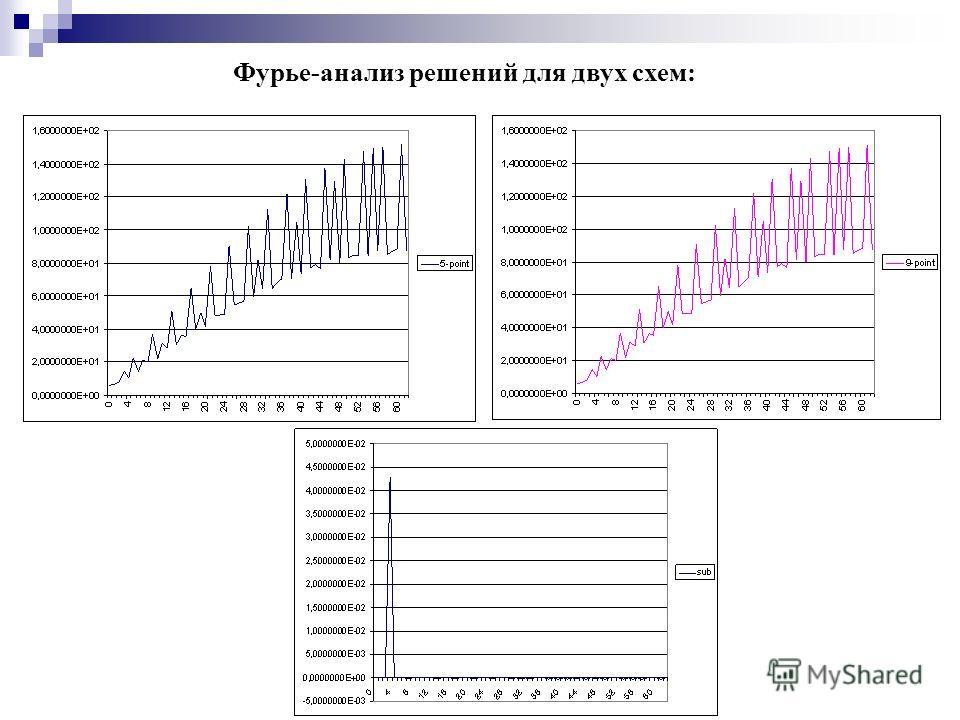 Фурье-анализ решений для двух схем:
