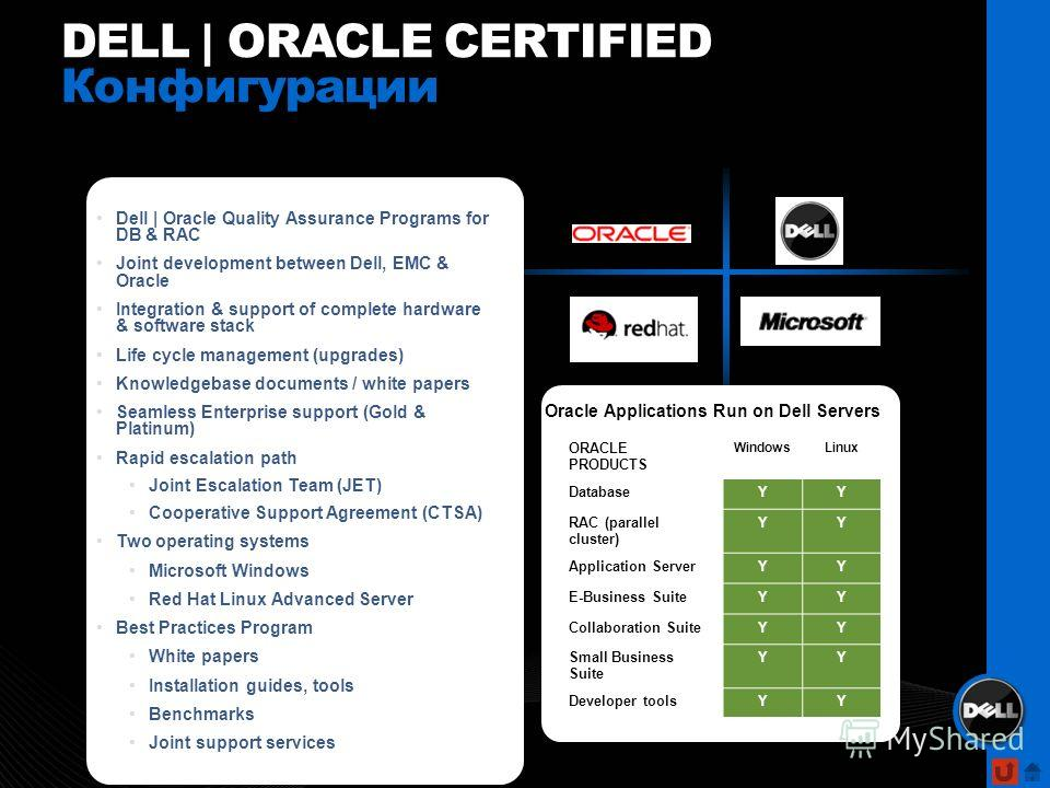 DELL | ORACLE CERTIFIED Конфигурации Dell | Oracle Quality Assurance Programs for DB & RAC Joint development between Dell, EMC & Oracle Integration & support of complete hardware & software stack Life cycle management (upgrades) Knowledgebase documen