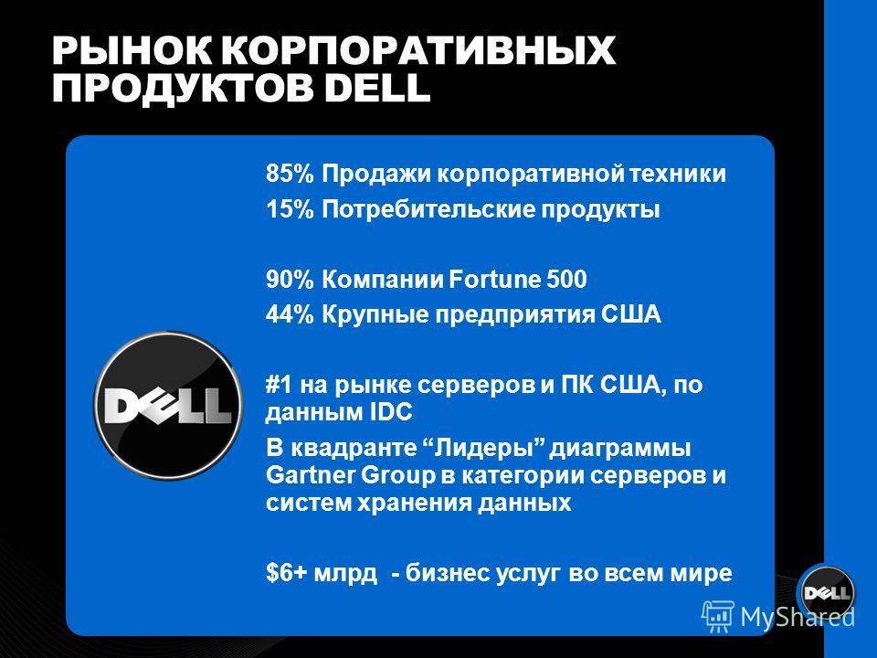 РЫНОК КОРПОРАТИВНЫХ ПРОДУКТОВ DELL 85% Продажи корпоративной техники 15% Потребительские продукты 90% Компании Fortune 500 44% Крупные предприятия США #1 на рынке серверов и ПК США, по данным IDC В квадранте Лидеры диаграммы Gartner Group в категории