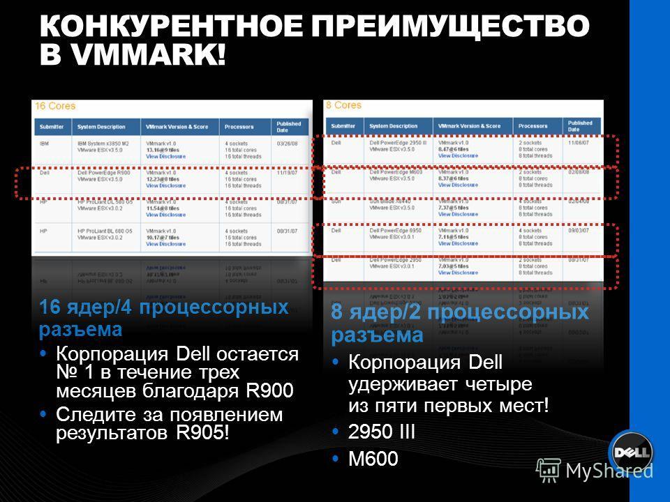 КОНКУРЕНТНОЕ ПРЕИМУЩЕСТВО В VMMARK! 16 ядер/4 процессорных разъема Корпорация Dell остается 1 в течение трех месяцев благодаря R900 Следите за появлением результатов R905! 8 ядер/2 процессорных разъема Корпорация Dell удерживает четыре из пяти первых