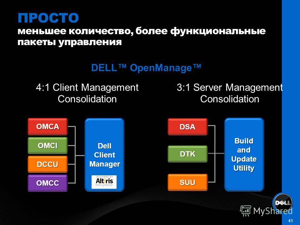 41 ПРОСТО меньшее количество, более функциональные пакеты управления Dell Client Manager OMCA OMCI DCCU OMCC Build and Update Utility DSA DTK SUU 4:1 Client Management Consolidation 3:1 Server Management Consolidation DELL OpenManage POWERED BY