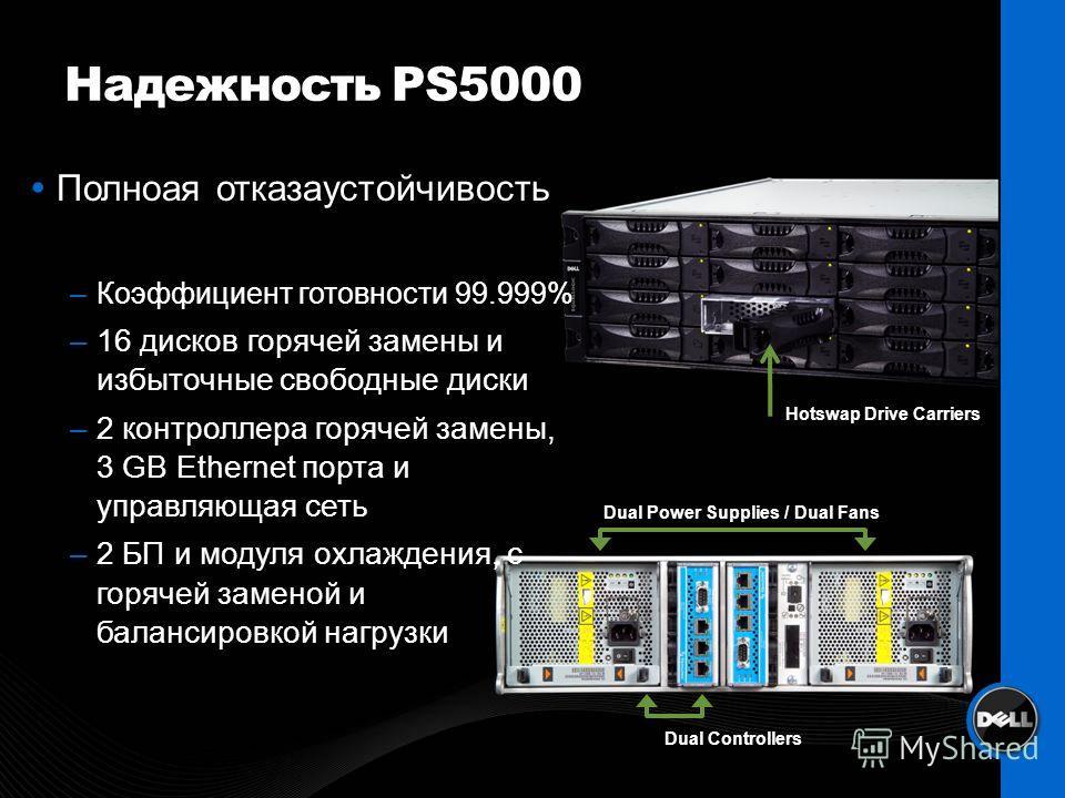 Надежность PS5000 Hotswap Drive Carriers Dual Power Supplies / Dual Fans Dual Controllers Полноая отказаустойчивость –Коэффициент готовности 99.999% –16 дисков горячей замены и избыточные свободные диски –2 контроллера горячей замены, 3 GB Ethernet п
