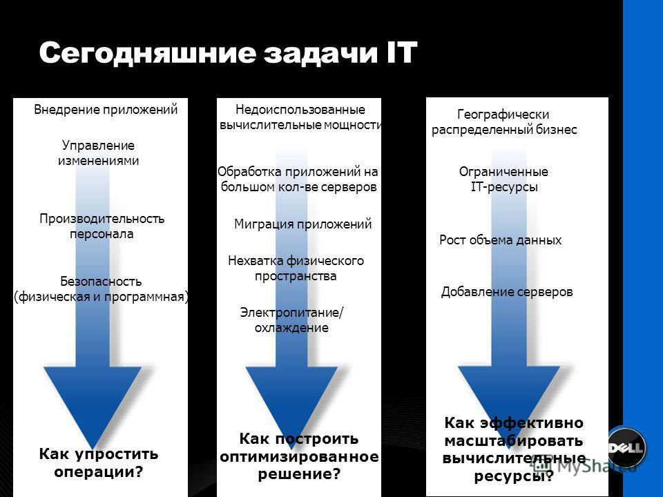 Как эффективно масштабировать вычислительные ресурсы? Как упростить операции? Как построить оптимизированное решение? Сегодняшние задачи IT Внедрение приложений Управление изменениями Производительность персонала Безопасность (физическая и программна