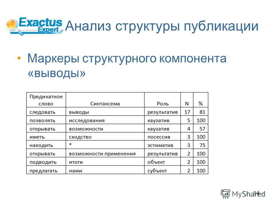14 Анализ структуры публикации Маркеры структурного компонента «выводы»