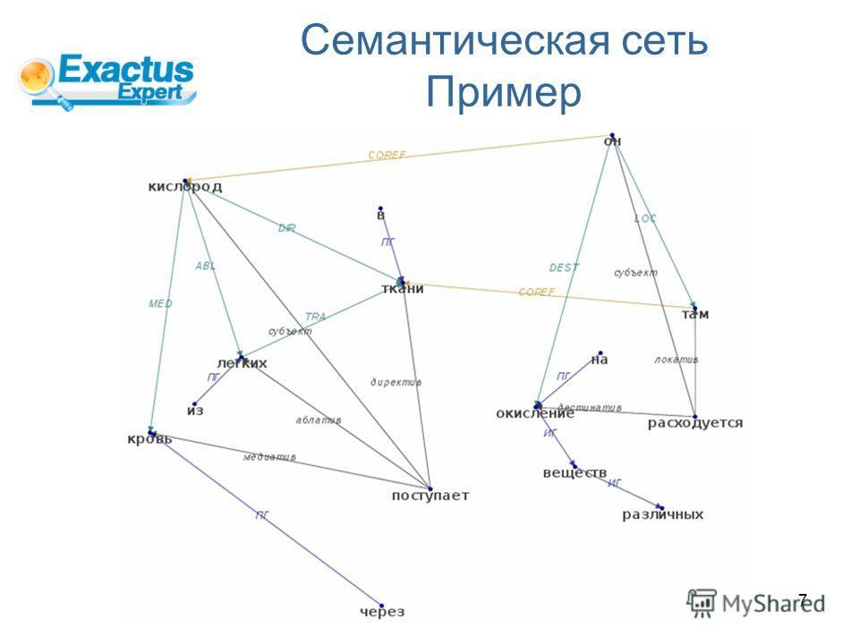 7 Семантическая сеть Пример