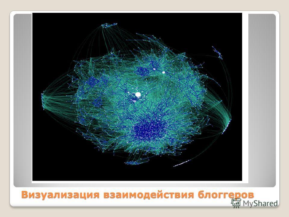 Визуализация взаимодействия блоггеров