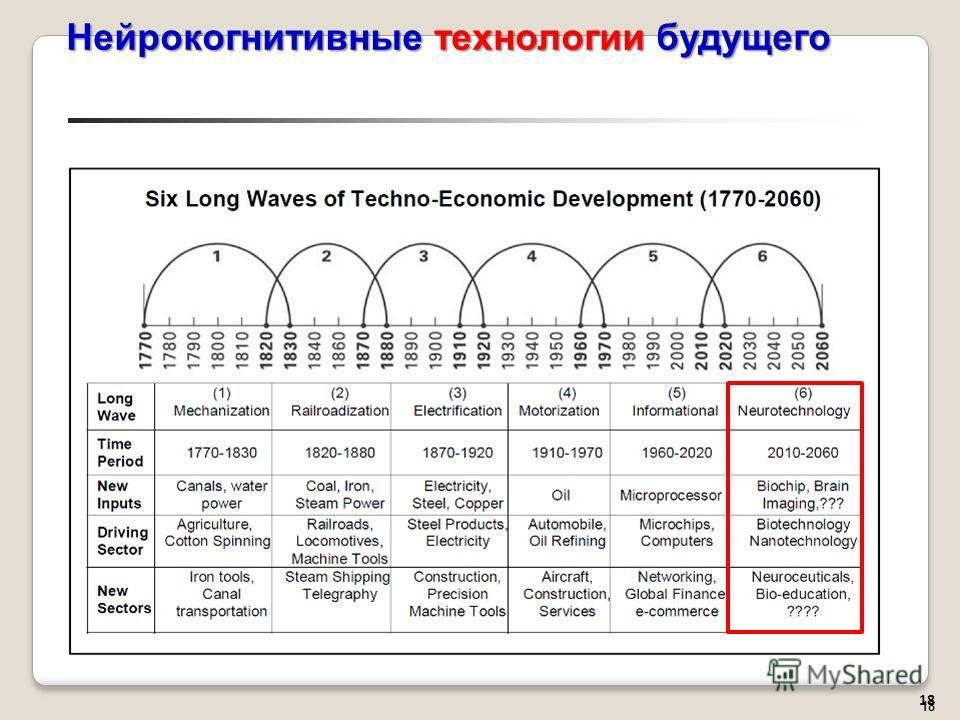 18 Нейрокогнитивные технологии будущего 18