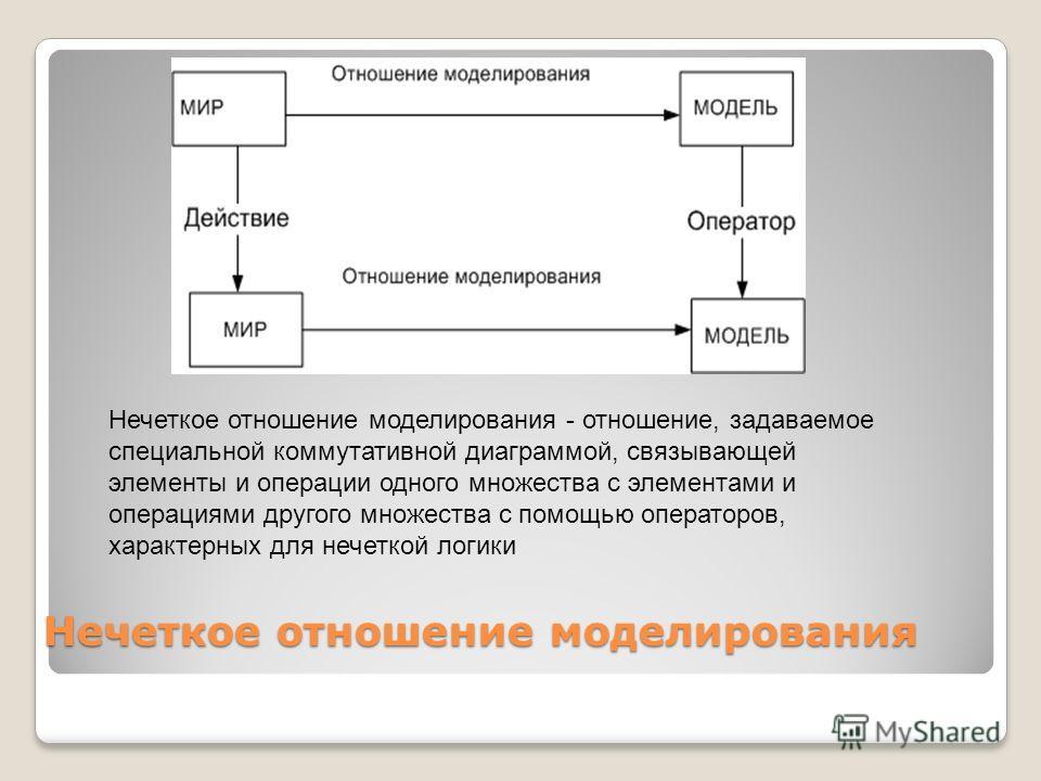 Нечеткое отношение моделирования Нечеткое отношение моделирования - отношение, задаваемое специальной коммутативной диаграммой, связывающей элементы и операции одного множества с элементами и операциями другого множества с помощью операторов, характе