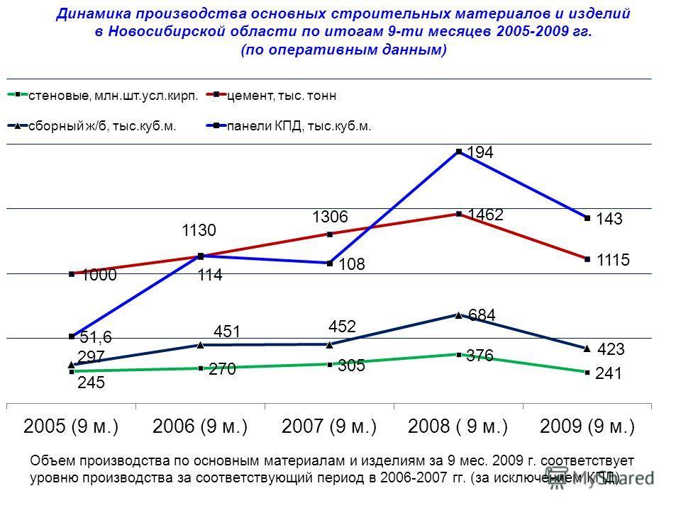 Динамика производства основных строительных материалов и изделий в Новосибирской области по итогам 9-ти месяцев 2005-2009 гг. (по оперативным данным)