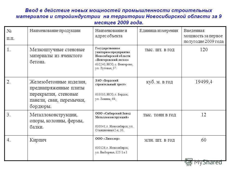 Ввод в действие новых мощностей промышленности строительных материалов и стройиндустрии на территории Новосибирской области за 9 месяцев 2009 года. п.п. Наименование продукцииНаименование и адрес объекта Единица измеренияВведенная мощность за первое