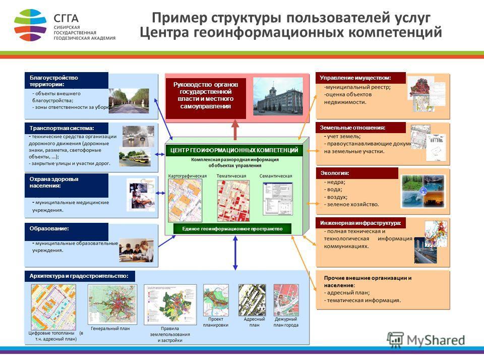 Пример структуры пользователей услуг Центра геоинформационных компетенций Управление имуществом: Земельные отношения: Экология: Инженерная инфраструктура: Архитектура и градостроительство: Образование: Охрана здоровья населения: Транспортная система: