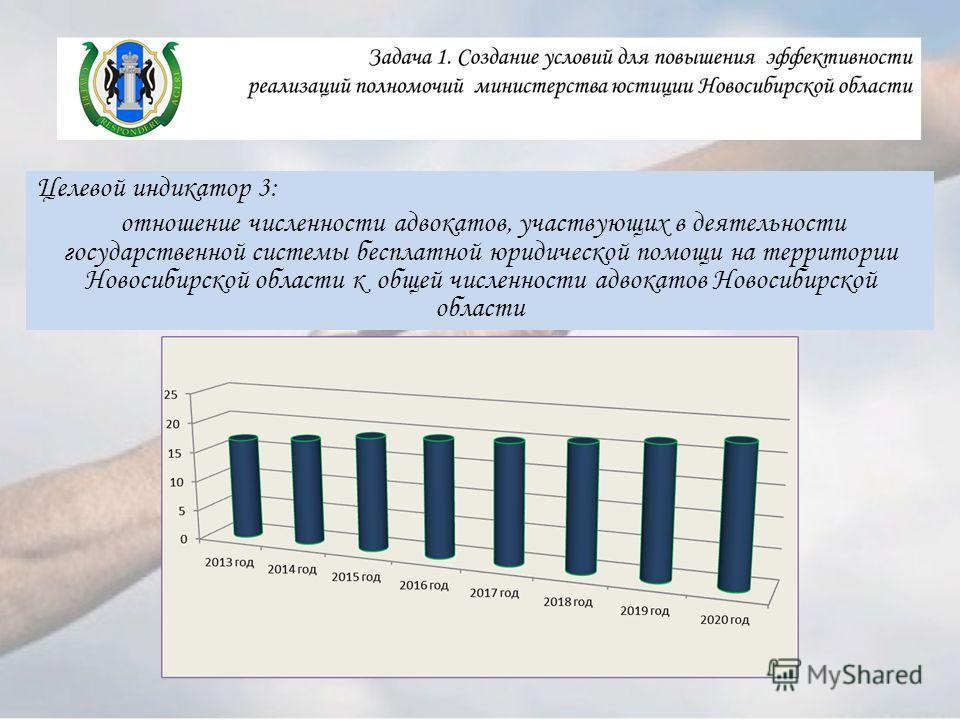 Целевой индикатор 3: отношение численности адвокатов, участвующих в деятельности государственной системы бесплатной юридической помощи на территории Новосибирской области к общей численности адвокатов Новосибирской области
