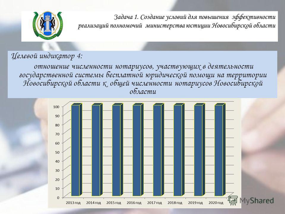 Целевой индикатор 4: отношение численности нотариусов, участвующих в деятельности государственной системы бесплатной юридической помощи на территории Новосибирской области к общей численности нотариусов Новосибирской области