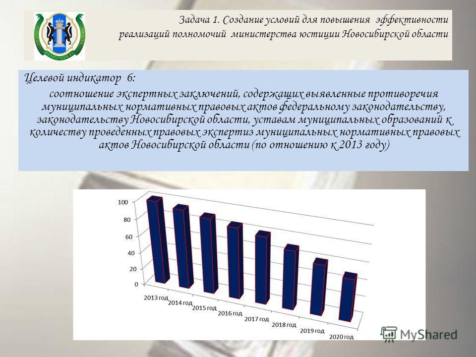 Задача 1. Создание условий для повышения эффективности реализаций полномочий министерства юстиции Новосибирской области Целевой индикатор 6: соотношение экспертных заключений, содержащих выявленные противоречия муниципальных нормативных правовых акто