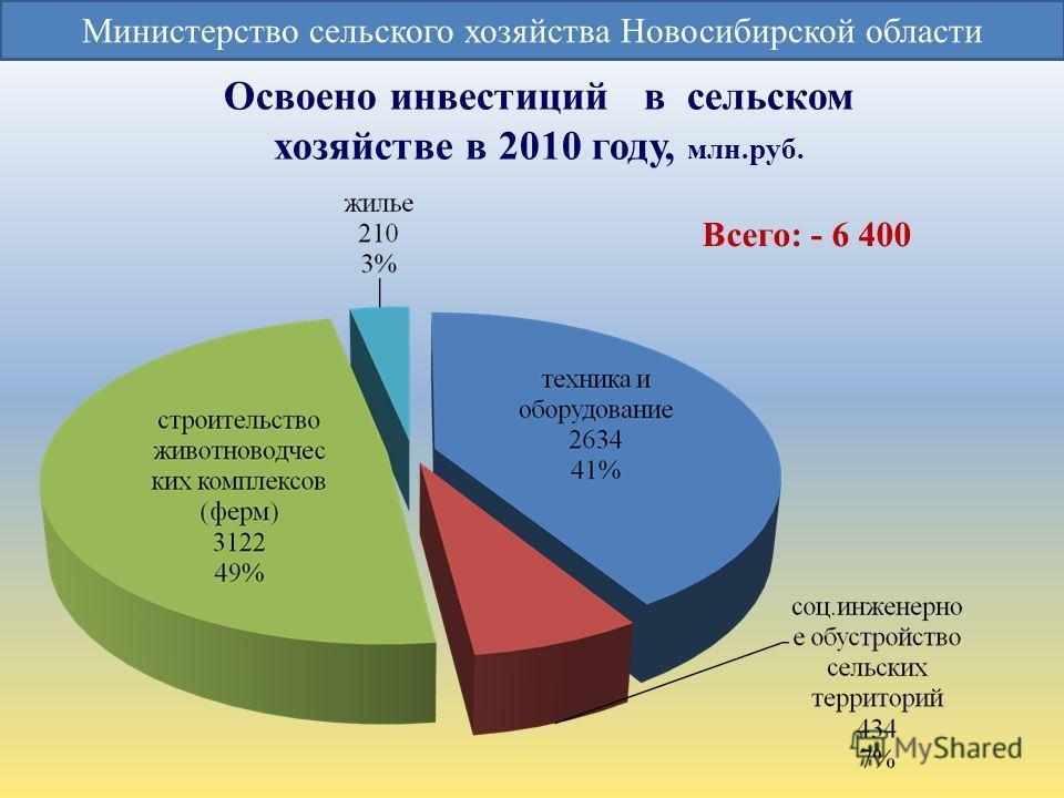Освоено инвестиций в сельском хозяйстве в 2010 году, млн.руб. Министерство сельского хозяйства Новосибирской области Всего: - 6 400