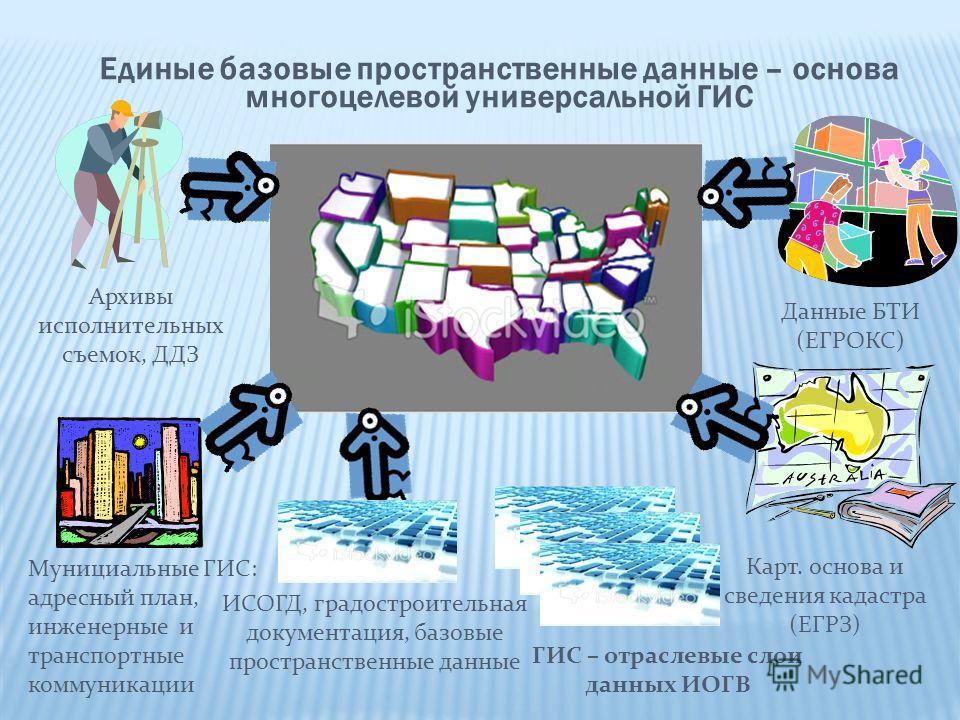 Архивы исполнительных съемок, ДДЗ Данные БТИ (ЕГРОКС) Карт. основа и сведения кадастра (ЕГРЗ) Мунициальные ГИС: адресный план, инженерные и транспортные коммуникации ИСОГД, градостроительная документация, базовые пространственные данные Единые базовы