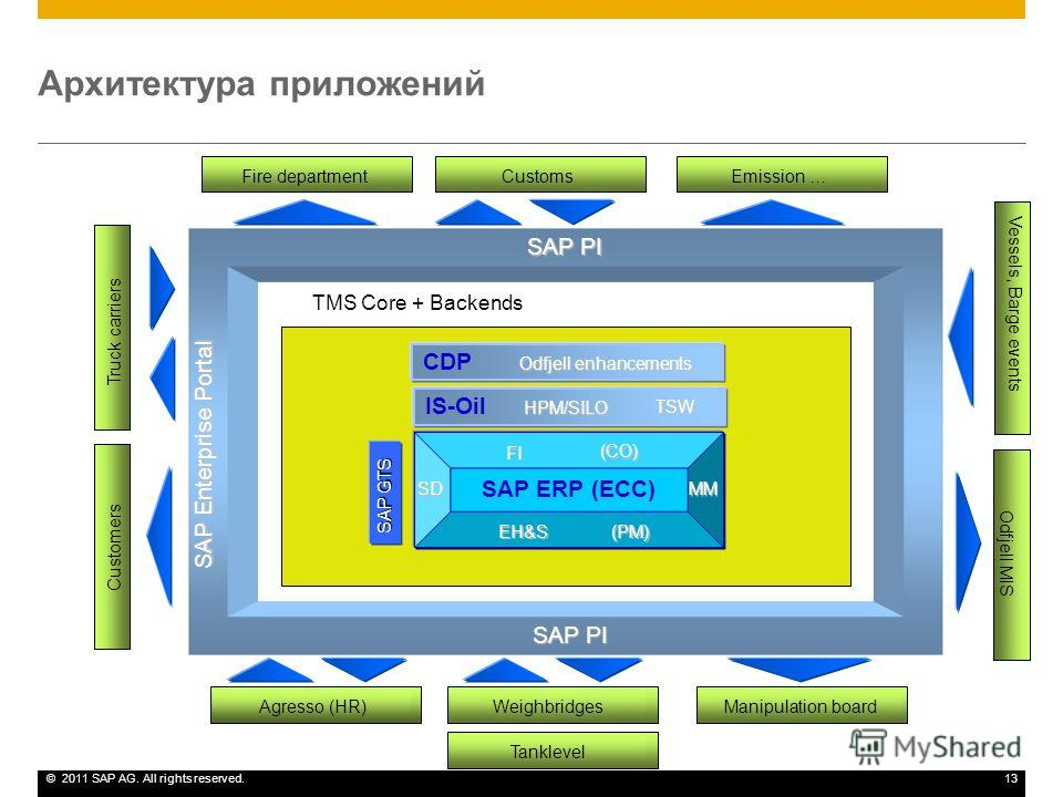 ©2011 SAP AG. All rights reserved.13 Архитектура приложений SAP PI SAP Enterprise Portal SAP ERP (ECC) FI SD (PM) MM EH&S (CO) IS-Oil HPM/SILO Odfjell enhancements CDP Odfjell enhancements Customers Manipulation board Truck carriers Agresso (HR)Weigh
