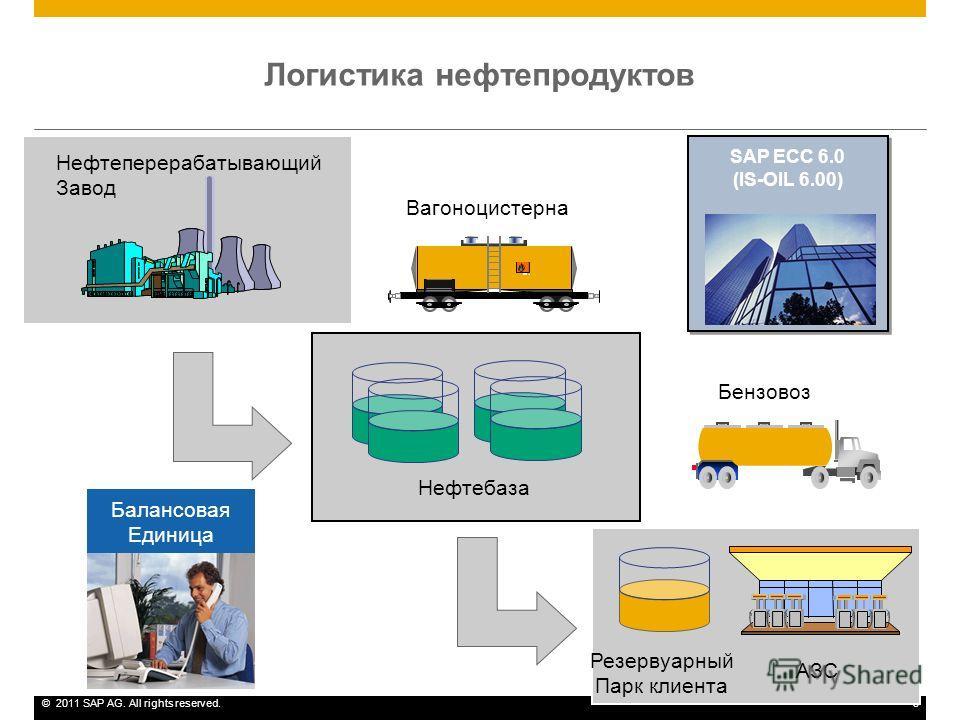 ©2011 SAP AG. All rights reserved.3 Логистика нефтепродуктов Нефтеперерабатывающий Завод АЗС Нефтебаза Резервуарный Парк клиента Бензовоз Вагоноцистерна Балансовая Единица SAP ECC 6.0 (IS-OIL 6.00) SAP ECC 6.0 (IS-OIL 6.00)