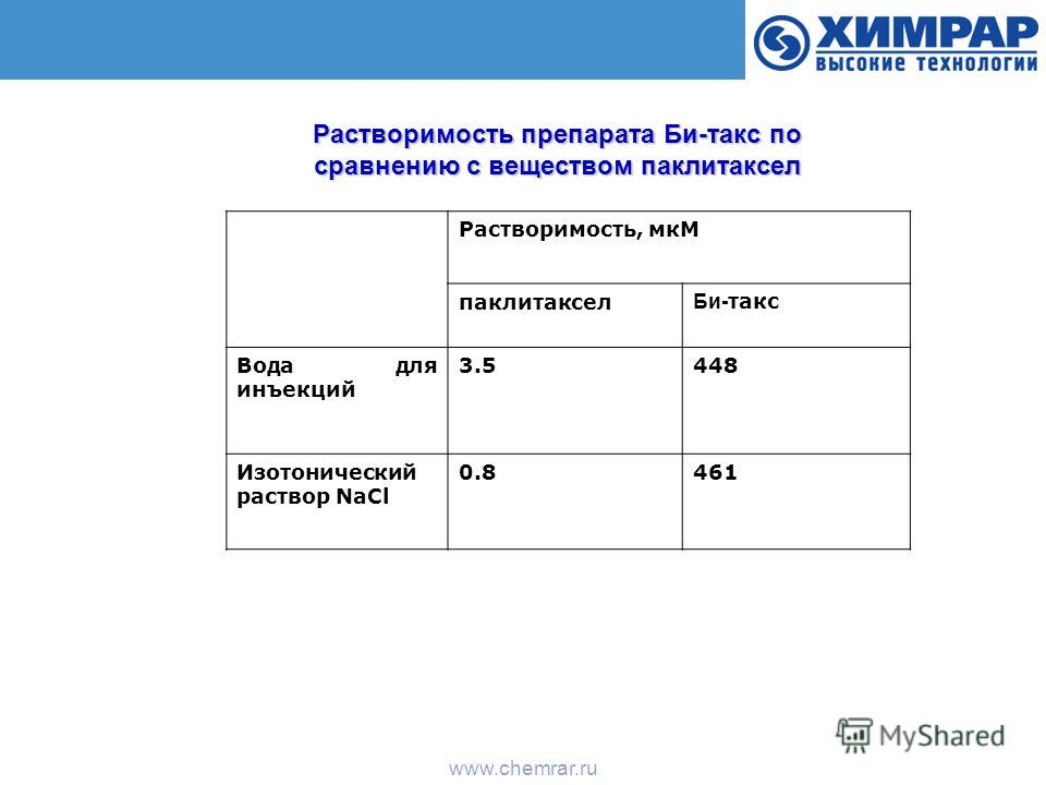 Коммерческая тайна www.chemrar.ru Растворимость, мкМ паклитаксел Би- такс Вода для инъекций 3.5448 Изотонический раствор NaCl 0.8461 Растворимость препарата Би-такс по сравнению с веществом паклитаксел
