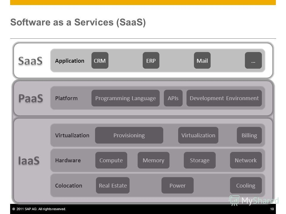 ©2011 SAP AG. All rights reserved.10 Software as a Services (SaaS)
